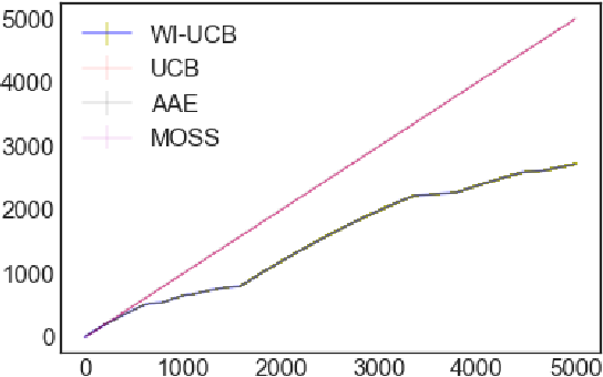 Figure 4 for Learning by Repetition: Stochastic Multi-armed Bandits under Priming Effect