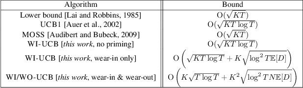 Figure 2 for Learning by Repetition: Stochastic Multi-armed Bandits under Priming Effect