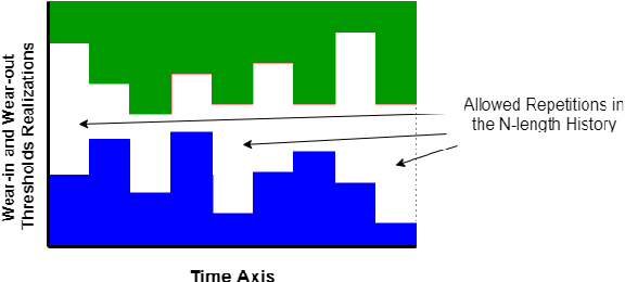 Figure 3 for Learning by Repetition: Stochastic Multi-armed Bandits under Priming Effect