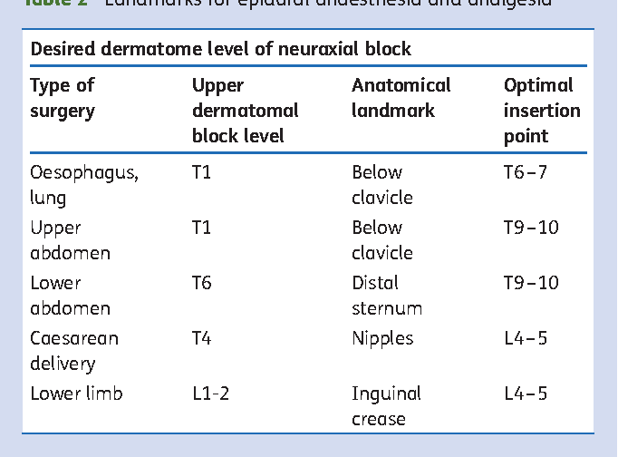 Table 2 From Failed Epidural Causes And Management Semantic Scholar