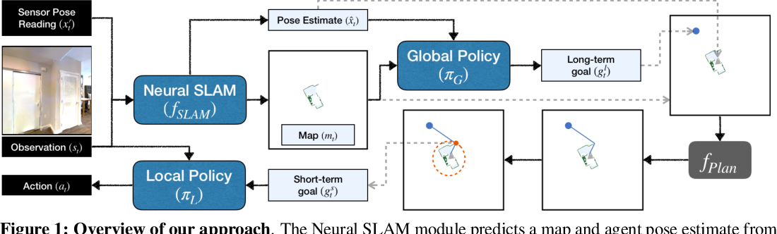 Figure 1 for Learning to Explore using Active Neural SLAM