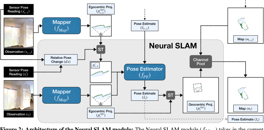 Figure 3 for Learning to Explore using Active Neural SLAM