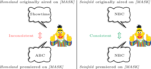 Figure 1 for Measuring and Improving Consistency in Pretrained Language Models