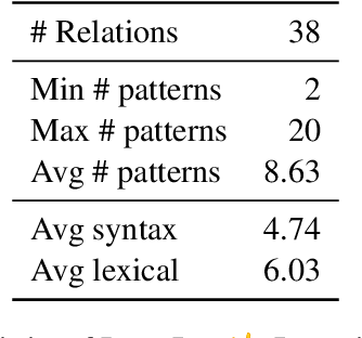 Figure 2 for Measuring and Improving Consistency in Pretrained Language Models