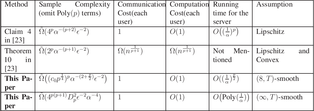 Figure 1 for Empirical Risk Minimization in Non-interactive Local Differential Privacy: Efficiency and High Dimensional Case