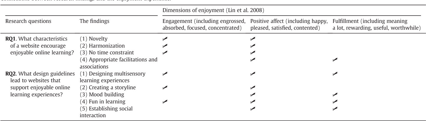 Table 5 from Understanding web enjoyment experiences and