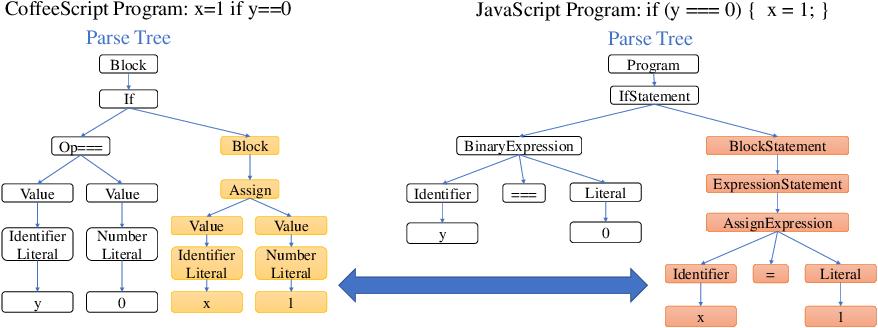 Figure 1 for Tree-to-tree Neural Networks for Program Translation
