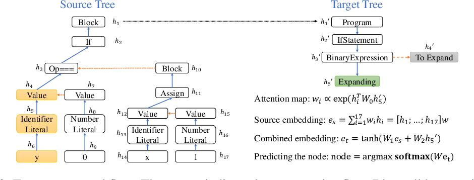 Figure 3 for Tree-to-tree Neural Networks for Program Translation