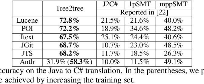 Figure 4 for Tree-to-tree Neural Networks for Program Translation