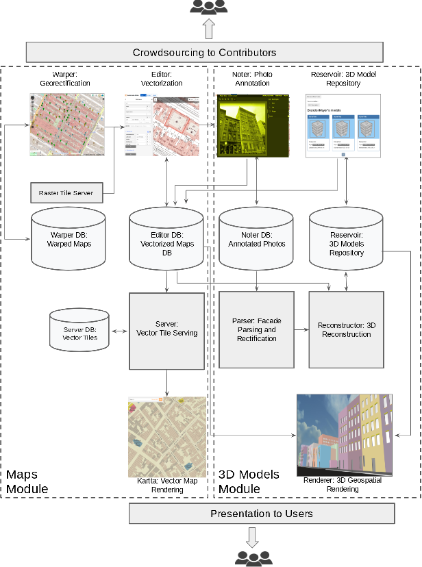Figure 1 for Kartta Labs: Collaborative Time Travel