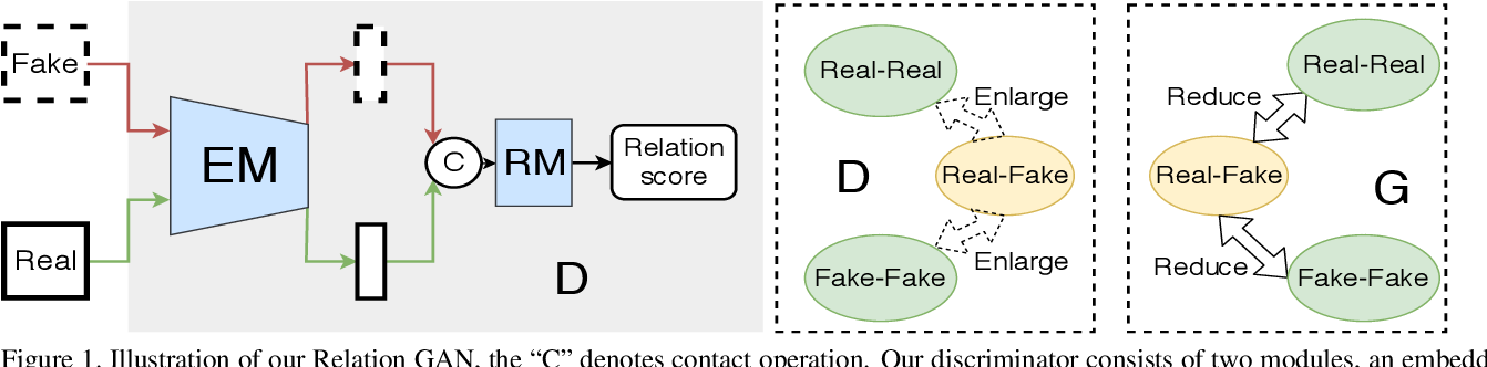 Figure 1 for When Relation Networks meet GANs: Relation GANs with Triplet Loss
