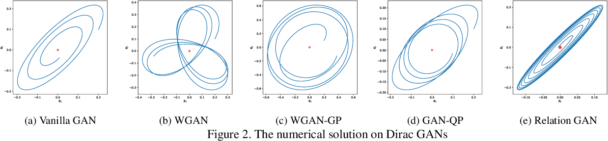 Figure 3 for When Relation Networks meet GANs: Relation GANs with Triplet Loss