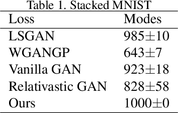 Figure 2 for When Relation Networks meet GANs: Relation GANs with Triplet Loss