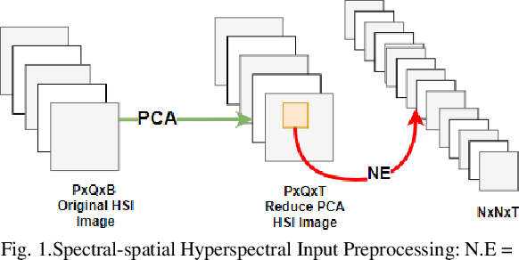 Figure 1 for Learning Hyperspectral Feature Extraction and Classification with ResNeXt Network