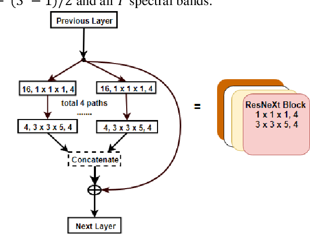 Figure 3 for Learning Hyperspectral Feature Extraction and Classification with ResNeXt Network