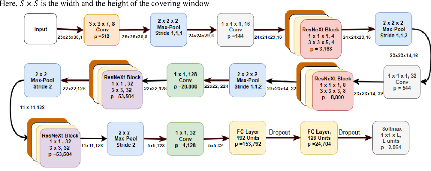 Figure 4 for Learning Hyperspectral Feature Extraction and Classification with ResNeXt Network