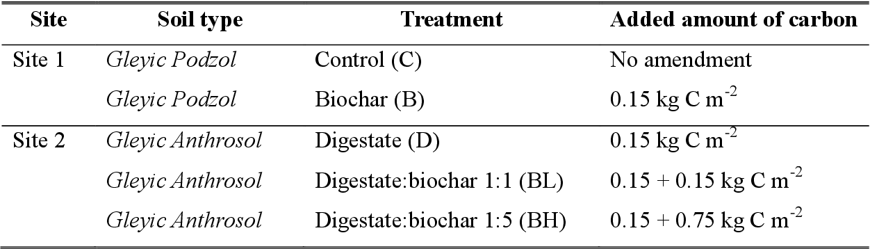 Table 6 from Effect of charred digestate (biochar) and