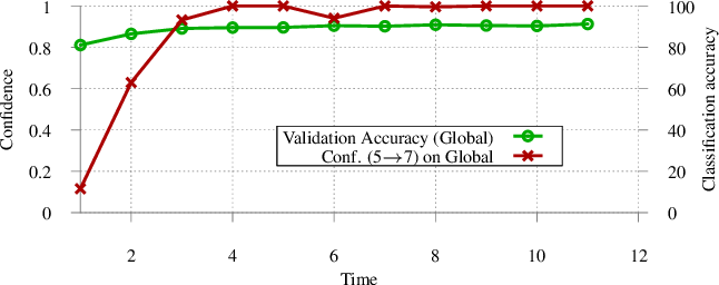 Figure 1 for Analyzing Federated Learning through an Adversarial Lens