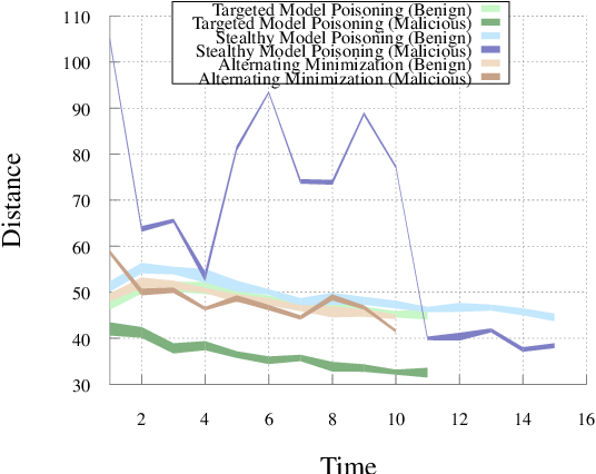 Figure 4 for Analyzing Federated Learning through an Adversarial Lens