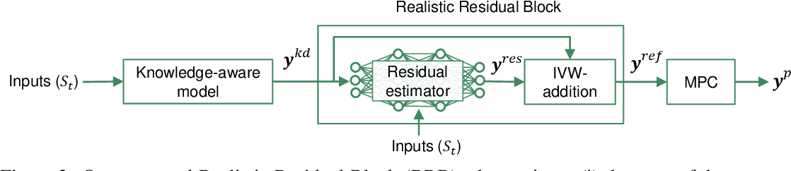 Figure 3 for Injecting Knowledge in Data-driven Vehicle Trajectory Predictors