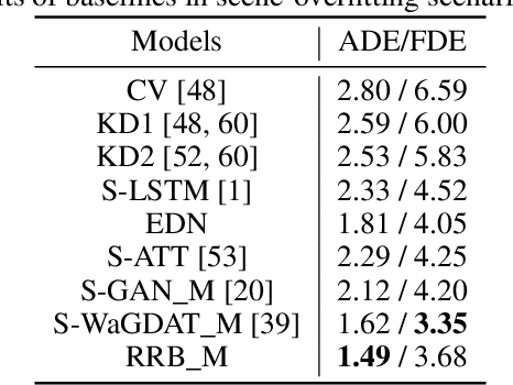 Figure 4 for Injecting Knowledge in Data-driven Vehicle Trajectory Predictors