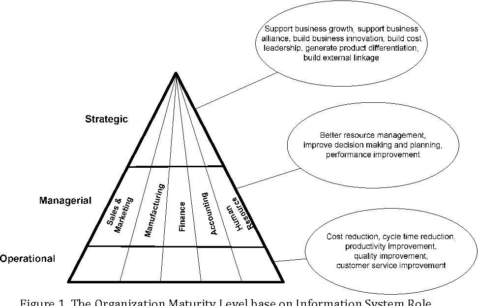role of information system in organization