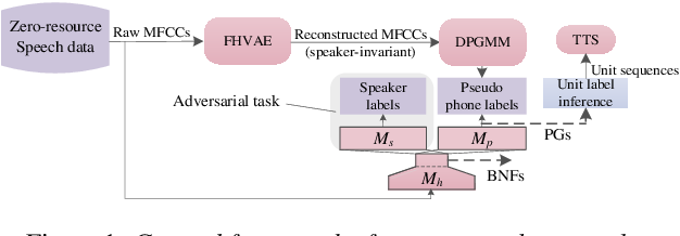 Figure 1 for Combining Adversarial Training and Disentangled Speech Representation for Robust Zero-Resource Subword Modeling