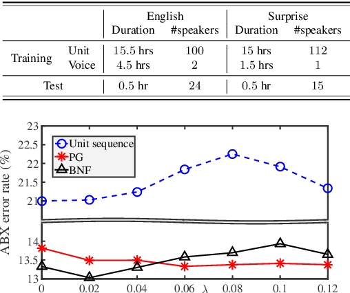 Figure 4 for Combining Adversarial Training and Disentangled Speech Representation for Robust Zero-Resource Subword Modeling