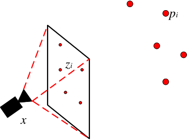 Figure 1 for Camera Pose Correction in SLAM Based on Bias Values of Map Points