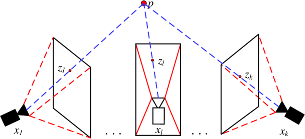 Figure 2 for Camera Pose Correction in SLAM Based on Bias Values of Map Points