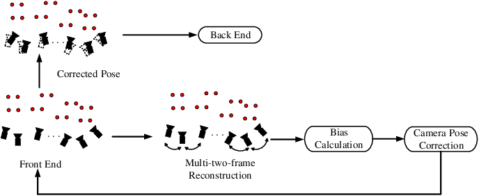 Figure 3 for Camera Pose Correction in SLAM Based on Bias Values of Map Points