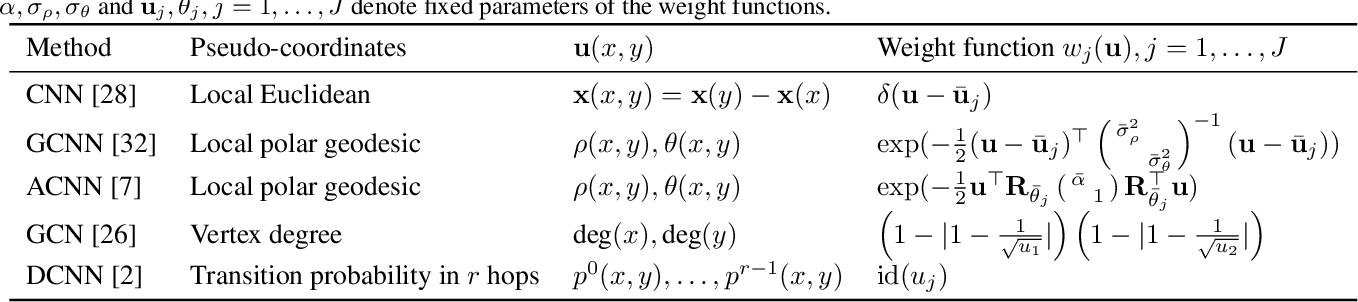 Figure 1 for Geometric deep learning on graphs and manifolds using mixture model CNNs