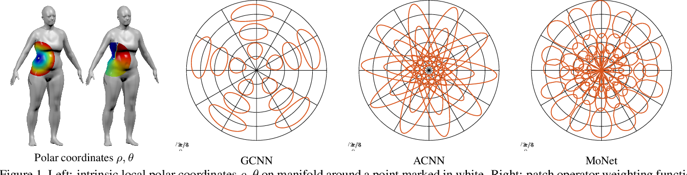 Figure 2 for Geometric deep learning on graphs and manifolds using mixture model CNNs