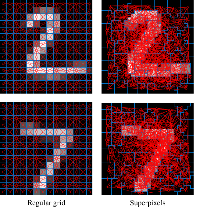 Figure 3 for Geometric deep learning on graphs and manifolds using mixture model CNNs