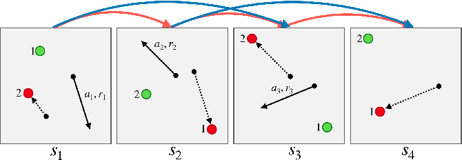 Figure 1 for Deep Reinforcement Learning for Multi-Driver Vehicle Dispatching and Repositioning Problem