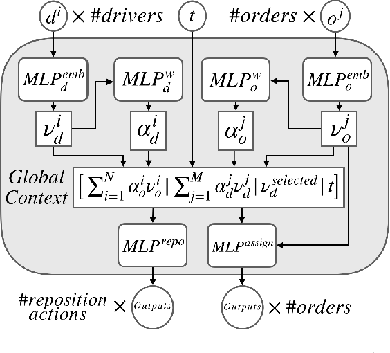 Figure 2 for Deep Reinforcement Learning for Multi-Driver Vehicle Dispatching and Repositioning Problem