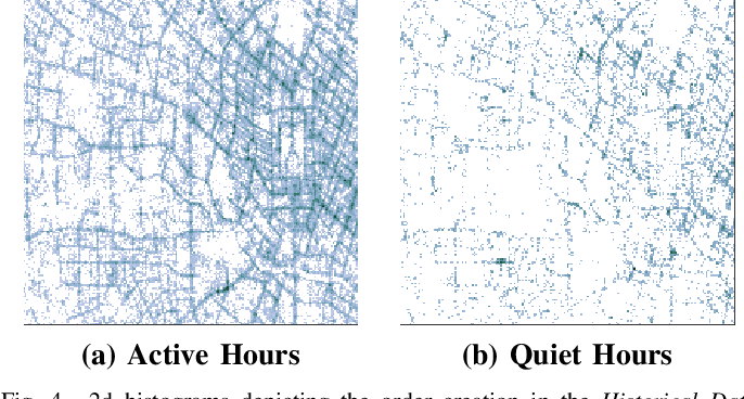 Figure 4 for Deep Reinforcement Learning for Multi-Driver Vehicle Dispatching and Repositioning Problem