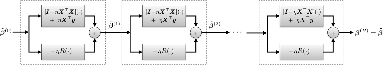 Figure 1 for Neumann Networks for Inverse Problems in Imaging