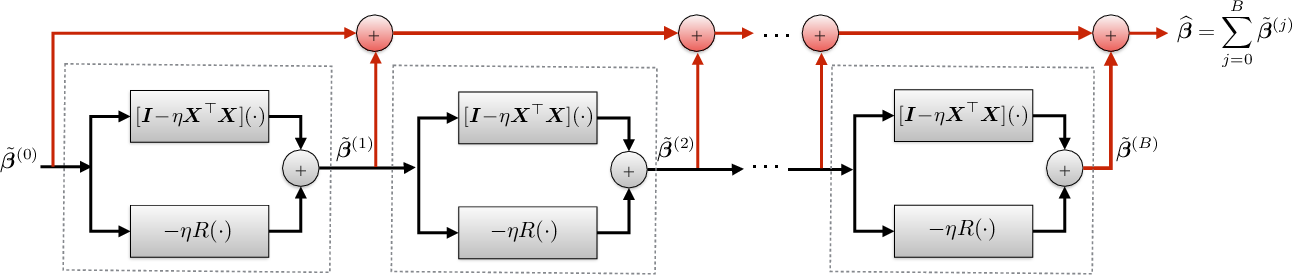 Figure 3 for Neumann Networks for Inverse Problems in Imaging