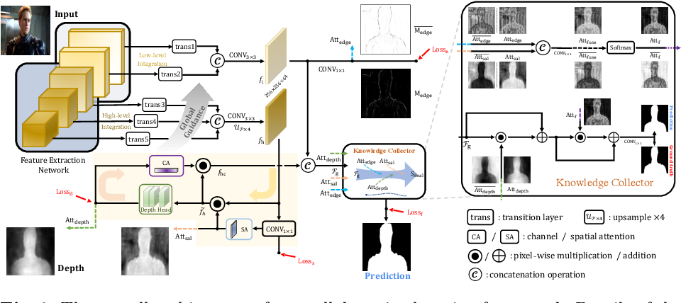 Figure 3 for Accurate RGB-D Salient Object Detection via Collaborative Learning