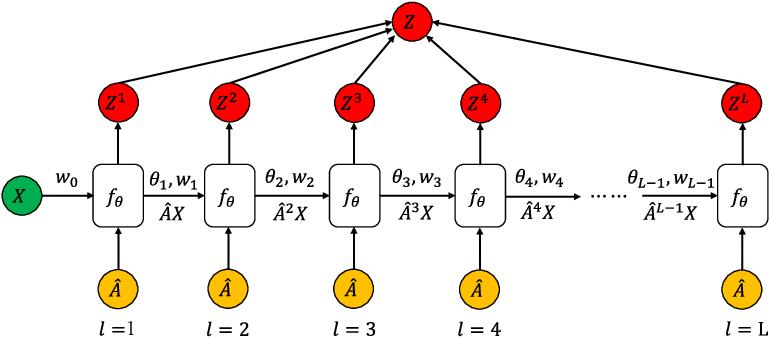 Figure 1 for AdaGCN: Adaboosting Graph Convolutional Networks into Deep Models