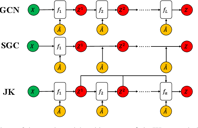 Figure 3 for AdaGCN: Adaboosting Graph Convolutional Networks into Deep Models
