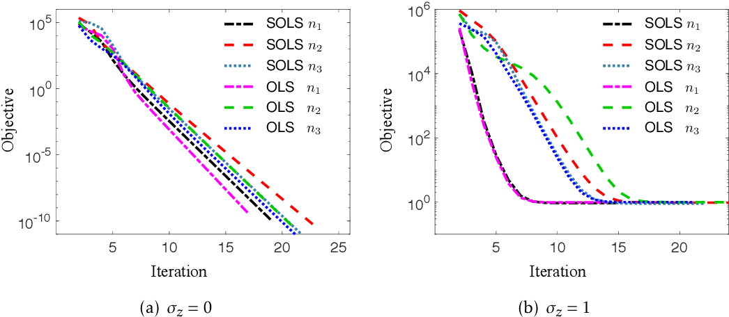 Figure 1 for Near Optimal Sketching of Low-Rank Tensor Regression