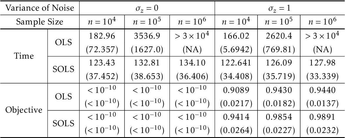 Figure 2 for Near Optimal Sketching of Low-Rank Tensor Regression