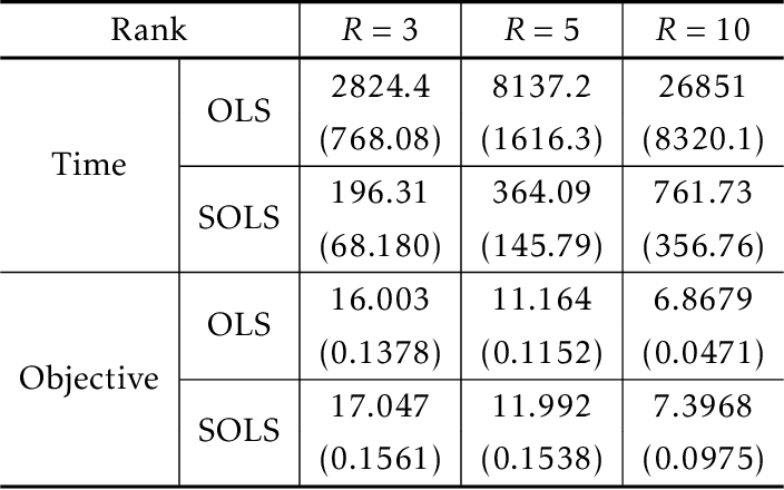 Figure 3 for Near Optimal Sketching of Low-Rank Tensor Regression