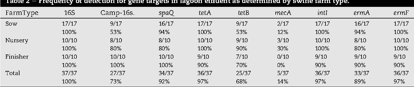 Table 2 e Frequency of detection for gene targets in lagoon effluent as determined by swine farm type.