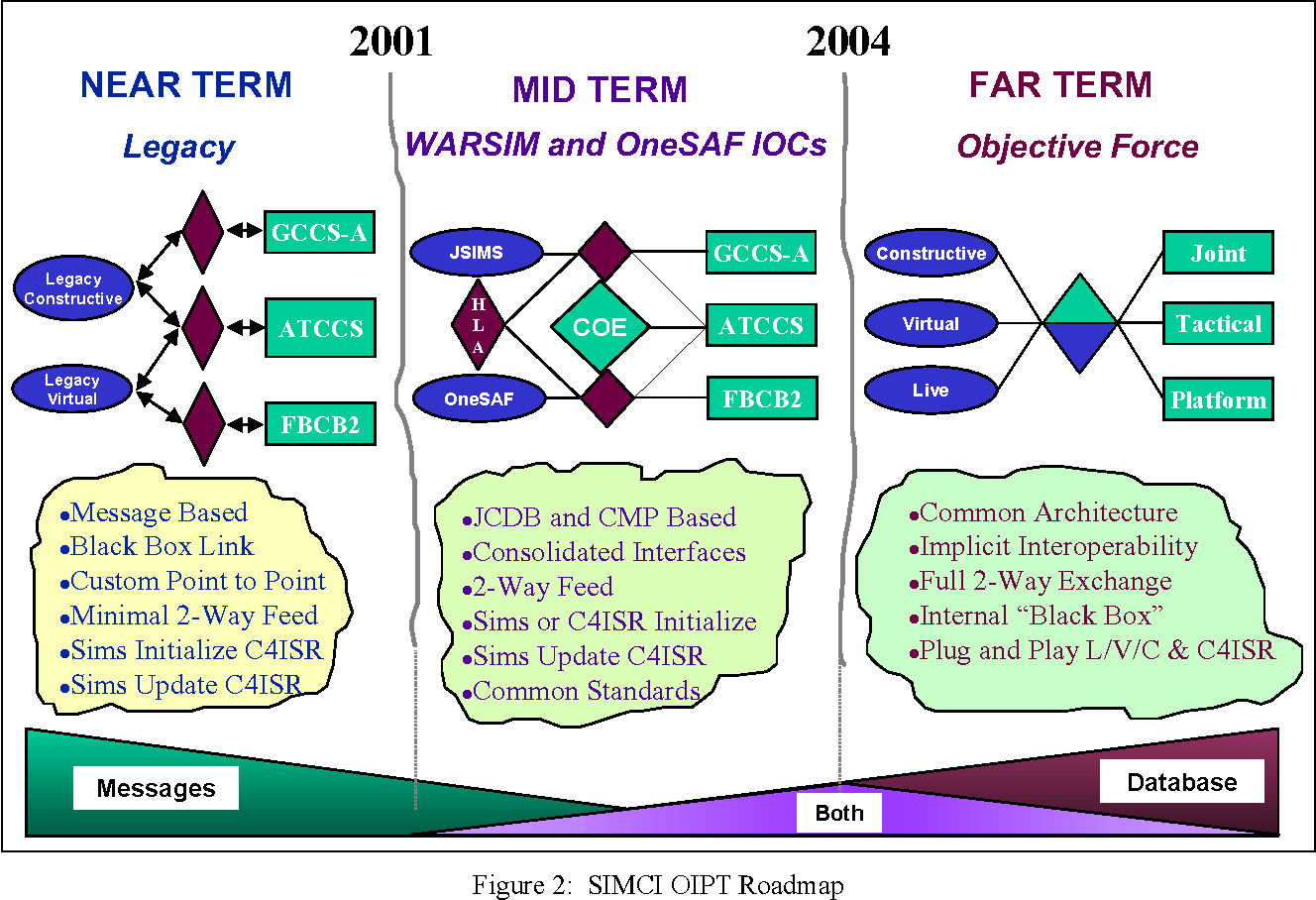 Figure 2 from The SIMCI OIPT : A Systematic Approach to Solving C 4