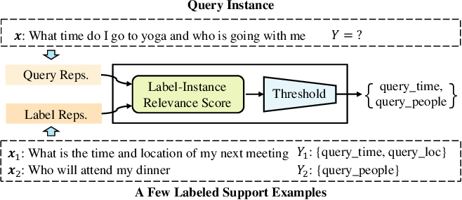 Figure 1 for Few-shot Learning for Multi-label Intent Detection