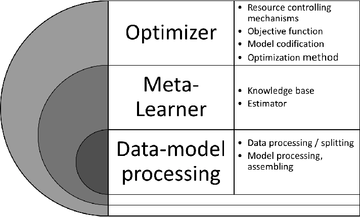 Figure 1 for Automated Machine Learning -- a brief review at the end of the early years