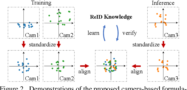 Figure 3 for Disassembling the Dataset: A Camera Alignment Mechanism for Multiple Tasks in Person Re-identification